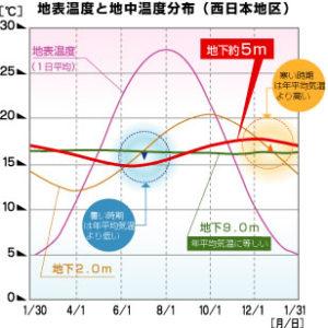 地表温度と地中温度分布(西日本地区)